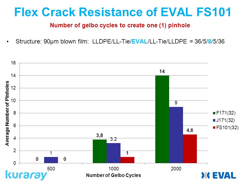 Flex Crack Resistance of EVAL FS101