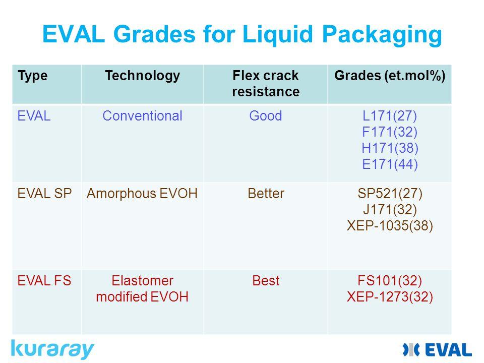 EVAL Grades for Liquid Packaging