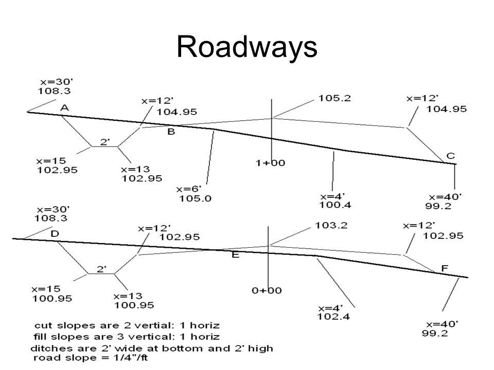 Roadways