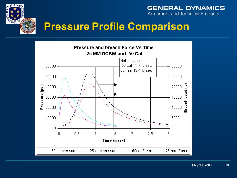 Pressure Profile Comparison