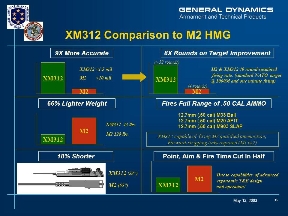 XM312 Comparison to M2 HMG 9X More Accurate