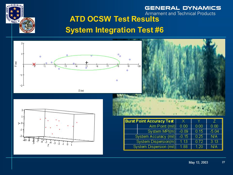 ATD OCSW Test Results System Integration Test #6