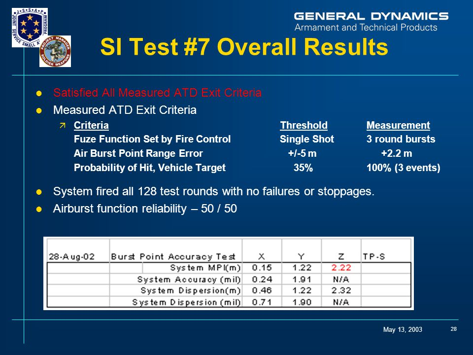 SI Test #7 Overall Results