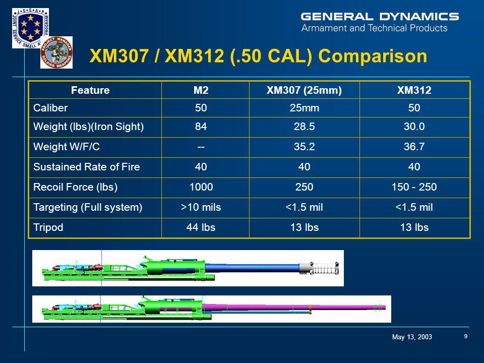 XM307 / XM312 (.50 CAL) Comparison