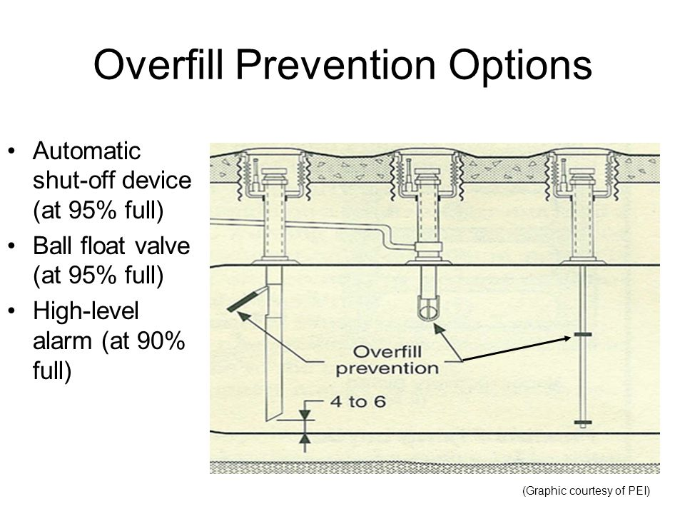 Overfill Prevention Options