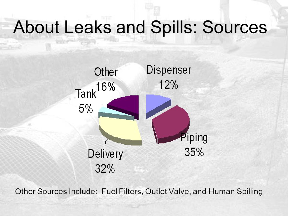 About Leaks and Spills: Sources