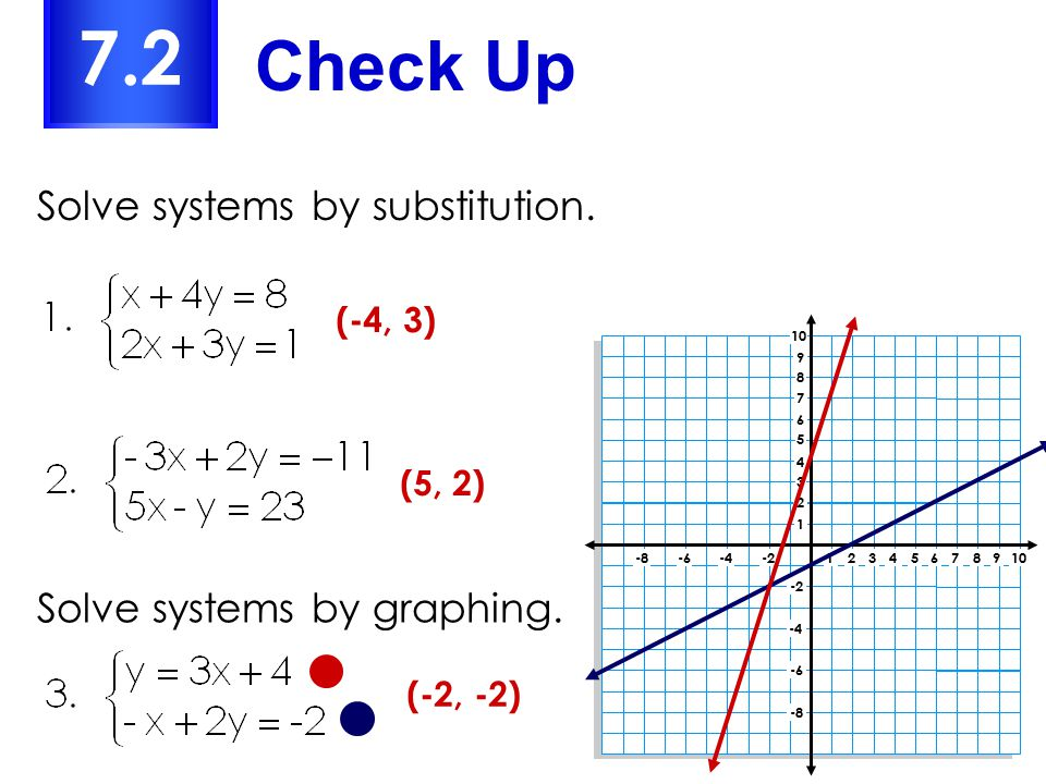 7.2 Check Up Solve systems by substitution. Solve systems by graphing.