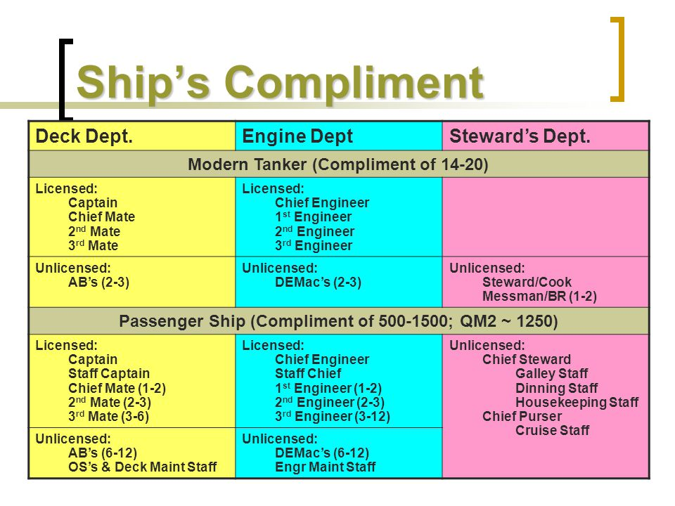 Ship's Compliment Deck Dept. Engine Dept Steward's Dept.