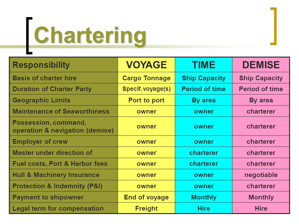 Chartering VOYAGE TIME DEMISE Responsibility Basis of charter hire