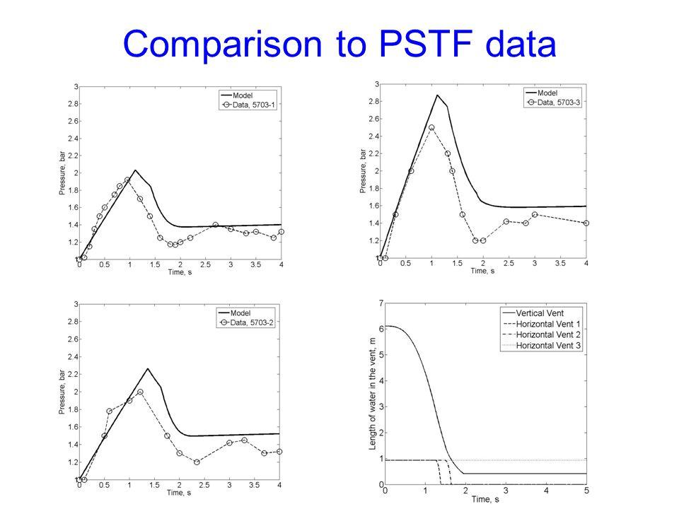 Comparison to PSTF data