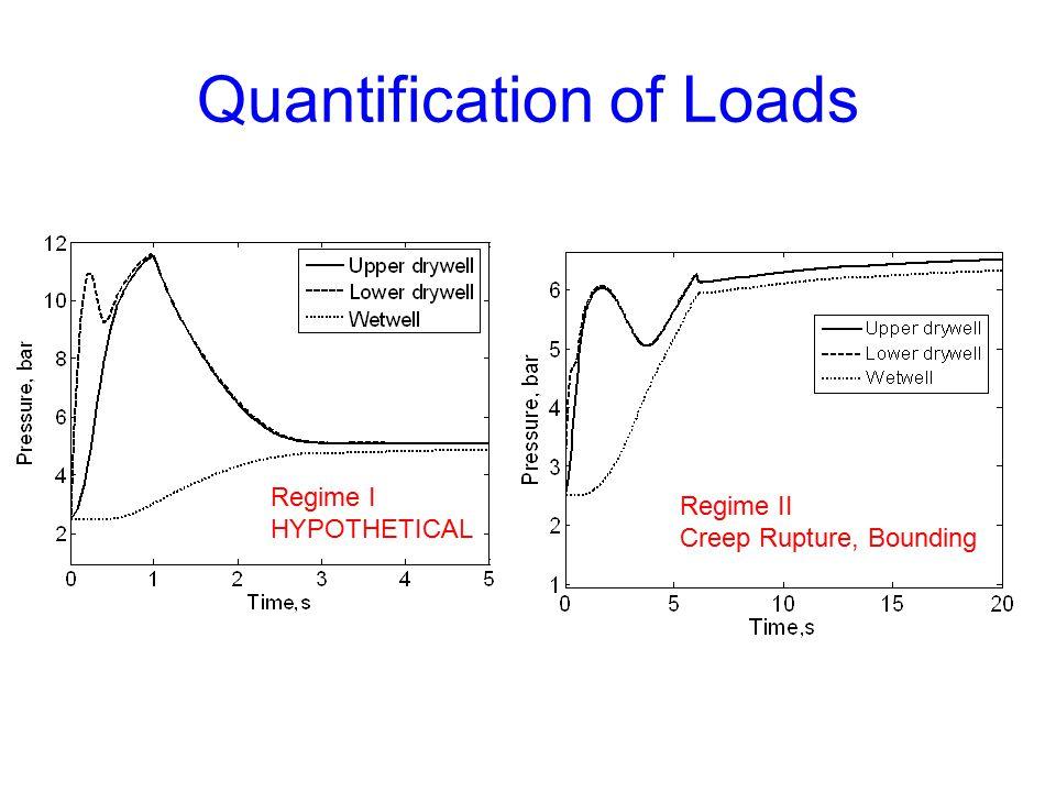 Quantification of Loads