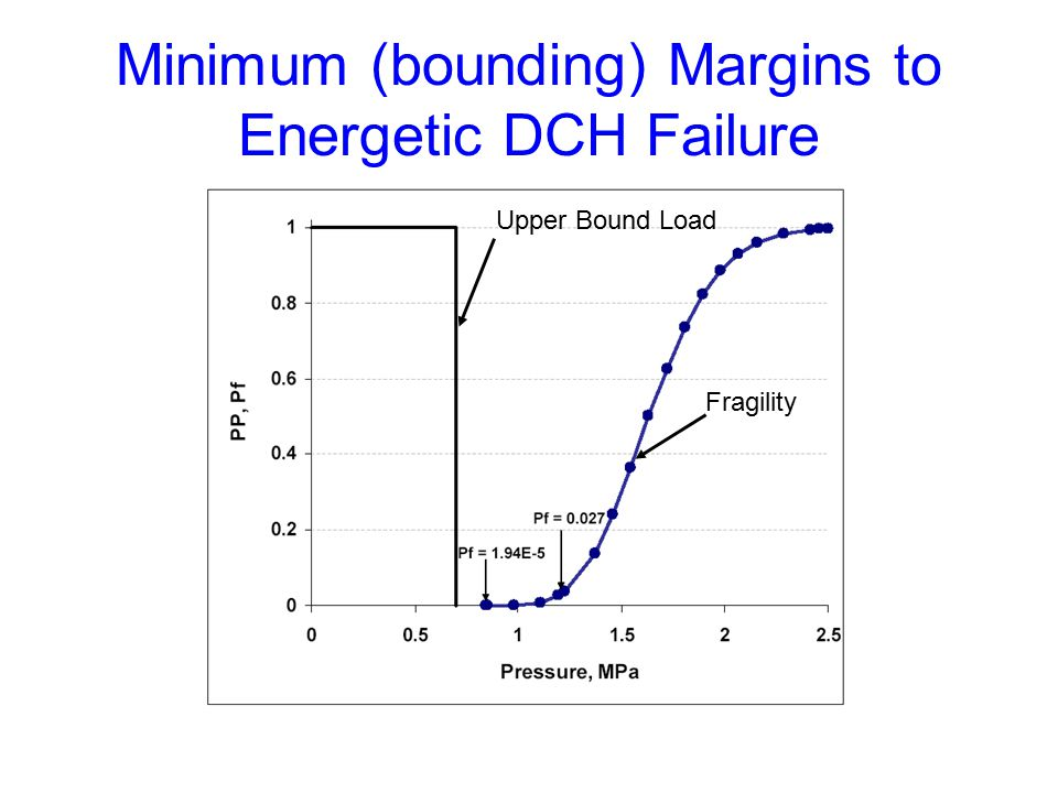 Minimum (bounding) Margins to Energetic DCH Failure