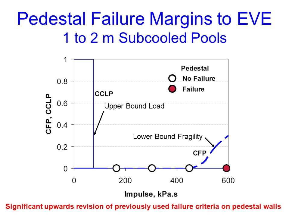 Pedestal Failure Margins to EVE 1 to 2 m Subcooled Pools