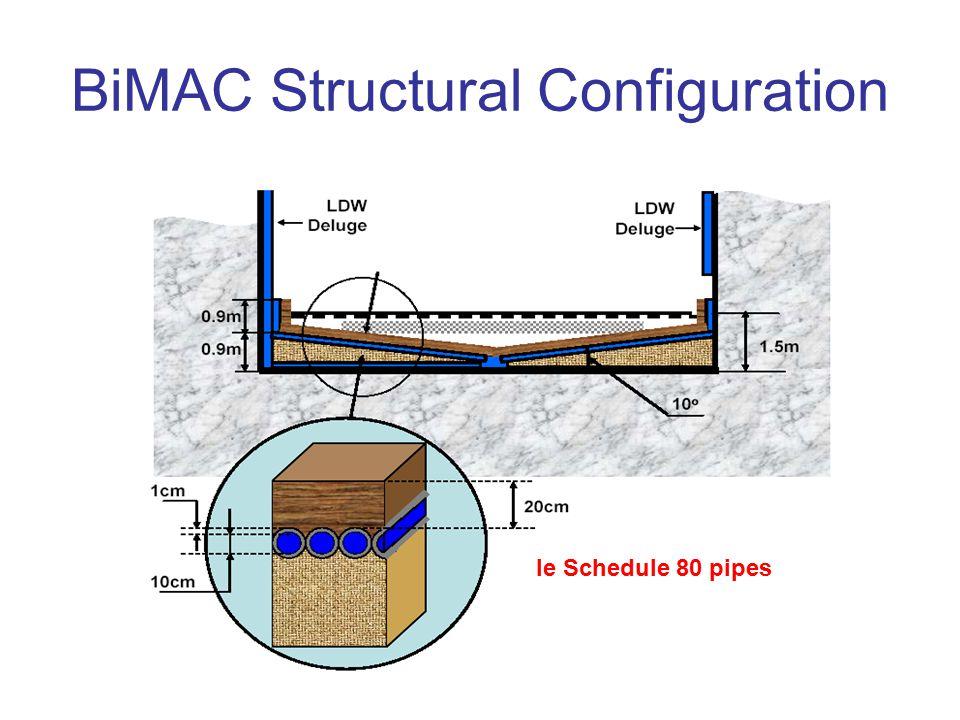 BiMAC Structural Configuration
