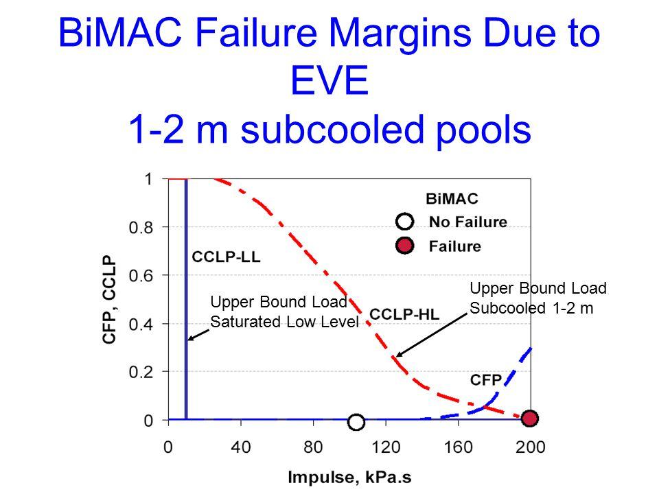 BiMAC Failure Margins Due to EVE 1-2 m subcooled pools