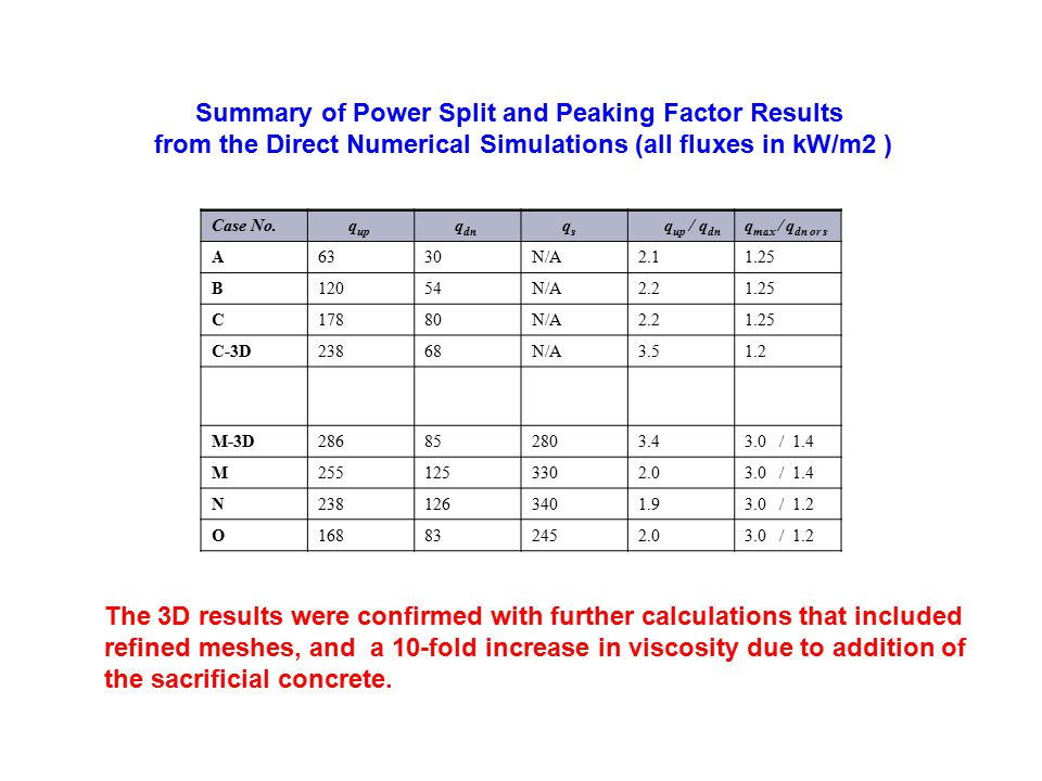 Summary of Power Split and Peaking Factor Results