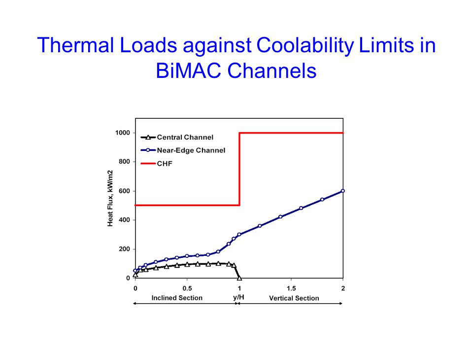 Thermal Loads against Coolability Limits in BiMAC Channels