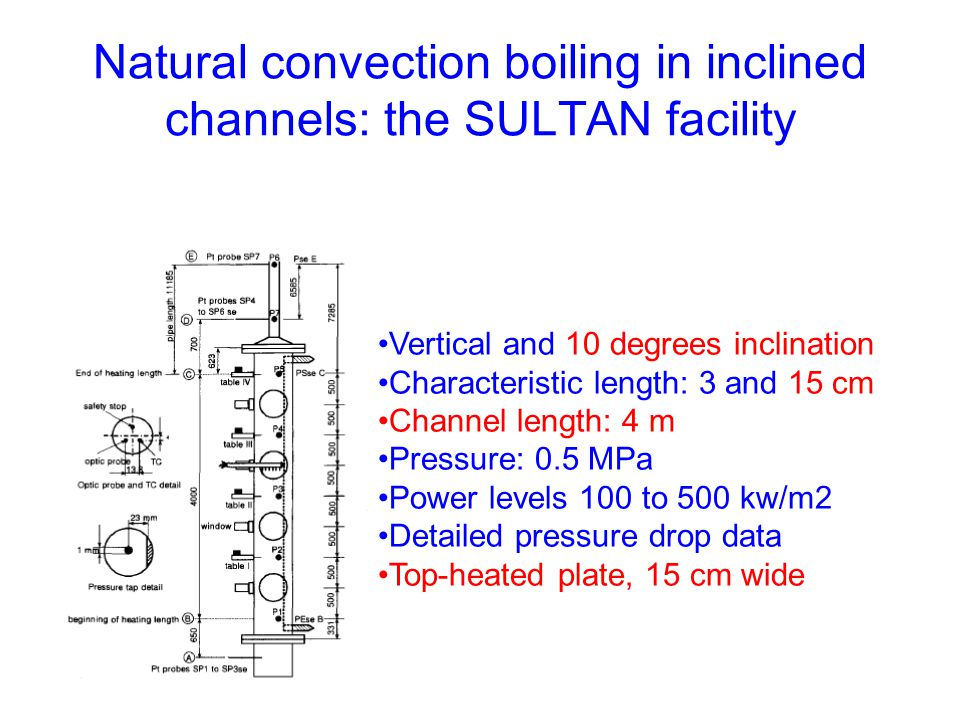 Natural convection boiling in inclined channels: the SULTAN facility