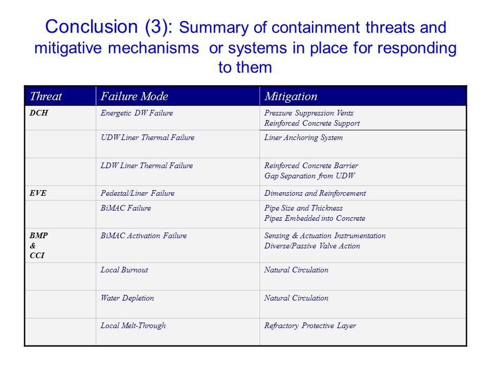 Conclusion (3): Summary of containment threats and mitigative mechanisms or systems in place for responding to them