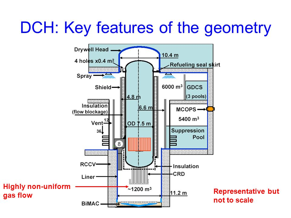 DCH: Key features of the geometry