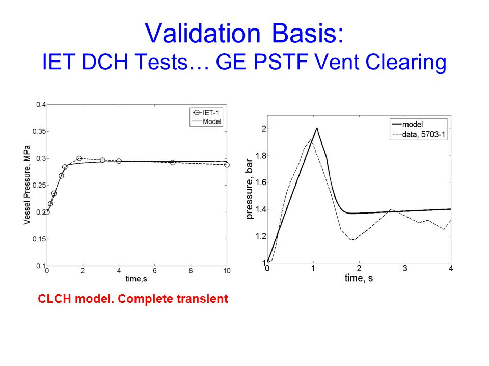 Validation Basis: IET DCH Tests… GE PSTF Vent Clearing