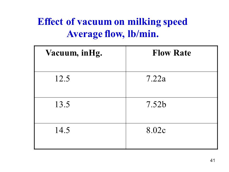 Effect of vacuum on milking speed Average flow, lb/min.