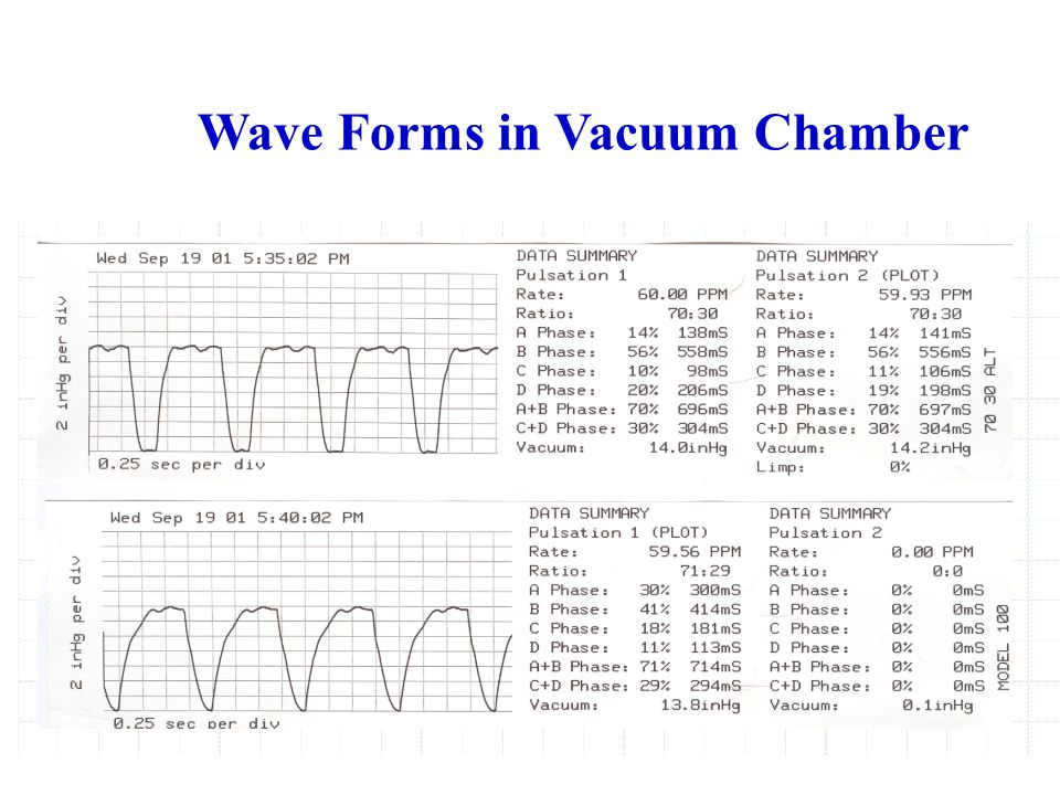 Wave Forms in Vacuum Chamber