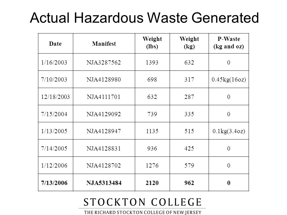 Actual Hazardous Waste Generated