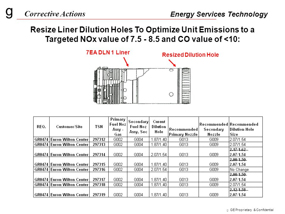 Corrective Actions Resize Liner Dilution Holes To Optimize Unit Emissions to a Targeted NOx value of 7.5 - 8.5 and CO value of <10: