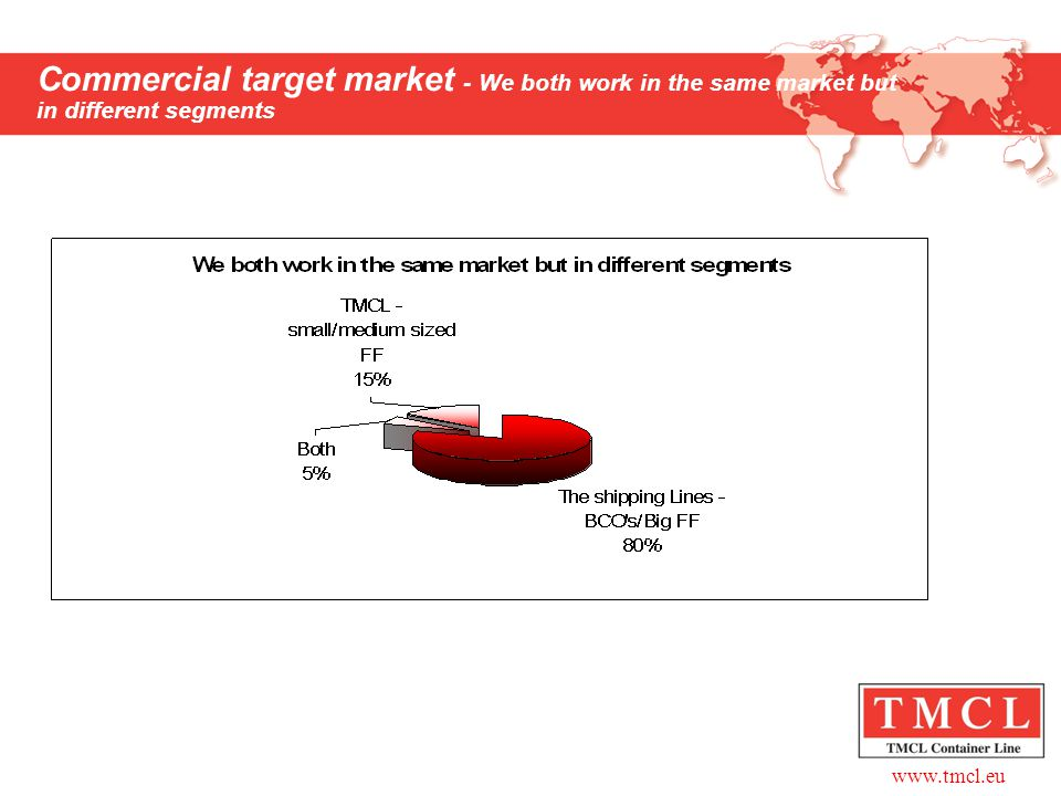 Commercial target market - We both work in the same market but in different segments