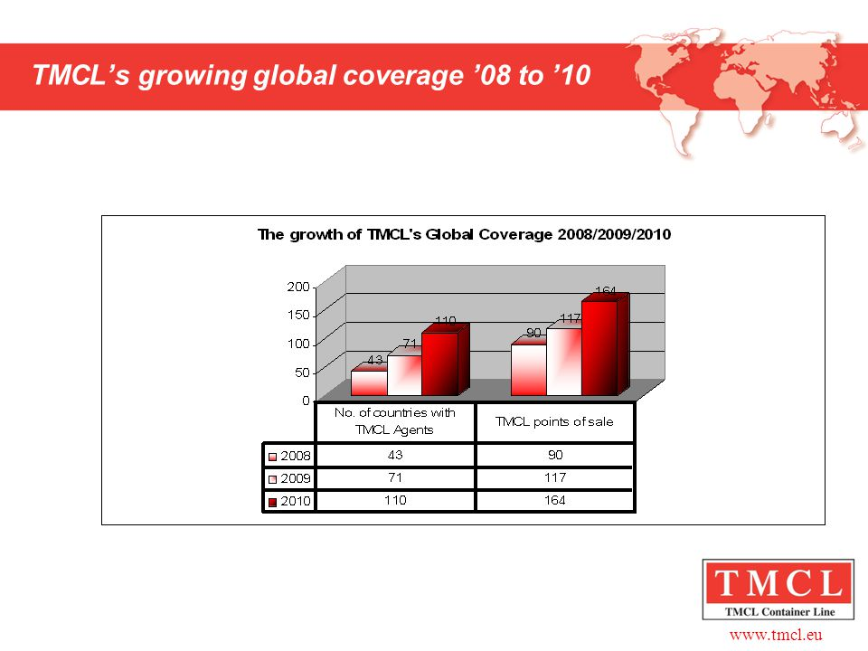 TMCL's growing global coverage '08 to '10