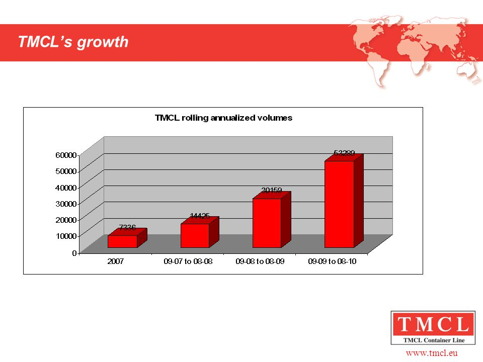 TMCL's growth