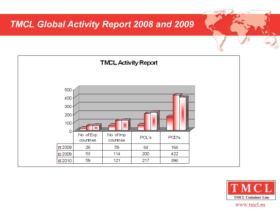 TMCL Global Activity Report 2008 and 2009