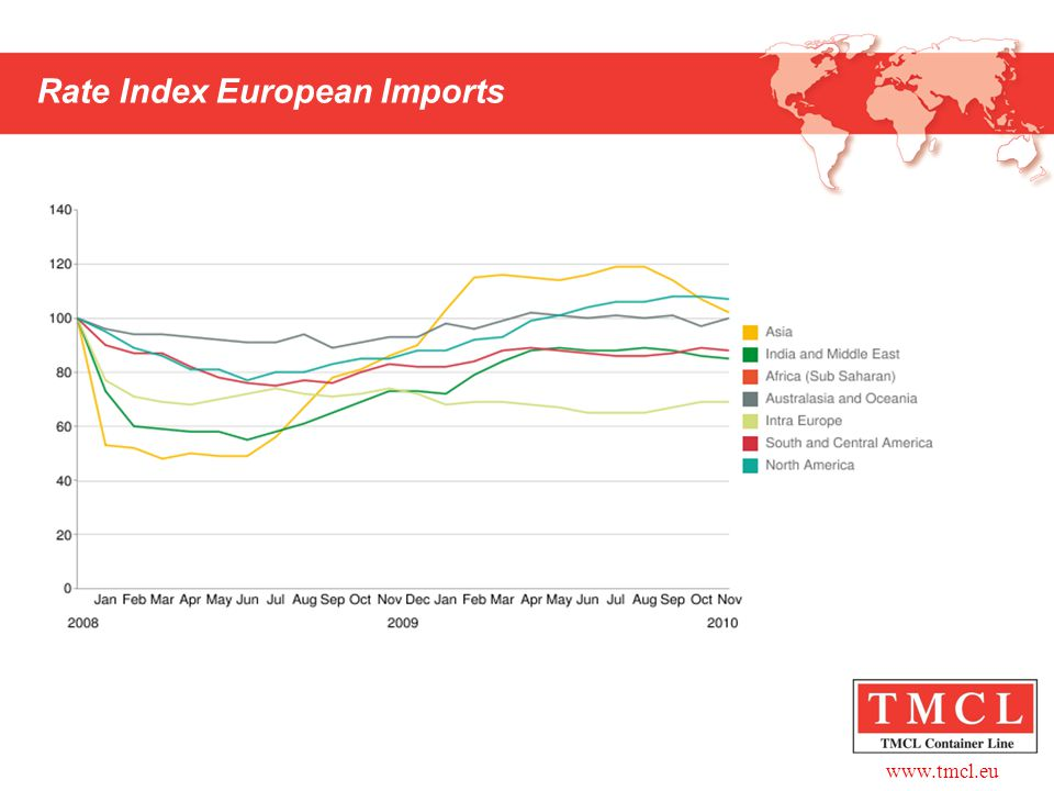 Rate Index European Imports