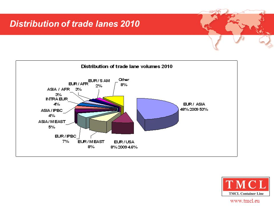 Distribution of trade lanes 2010