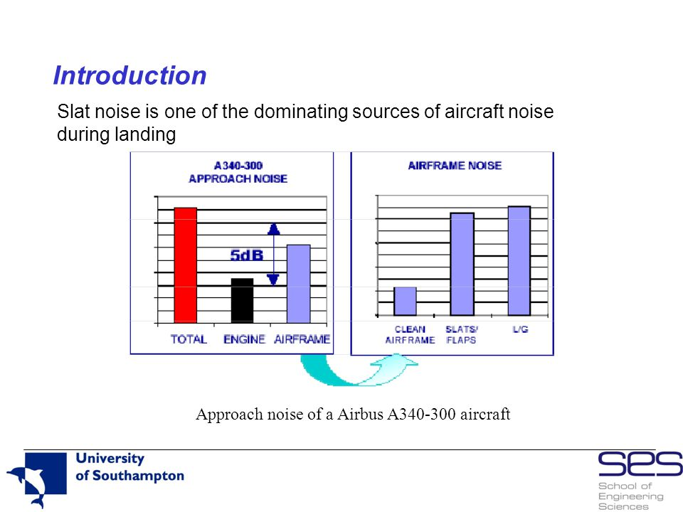 Introduction Slat noise is one of the dominating sources of aircraft noise during landing.