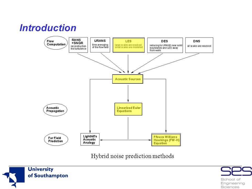 Introduction Hybrid noise prediction methods
