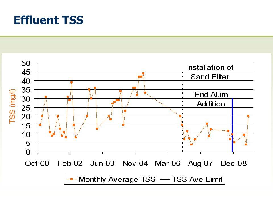 Effluent TSS