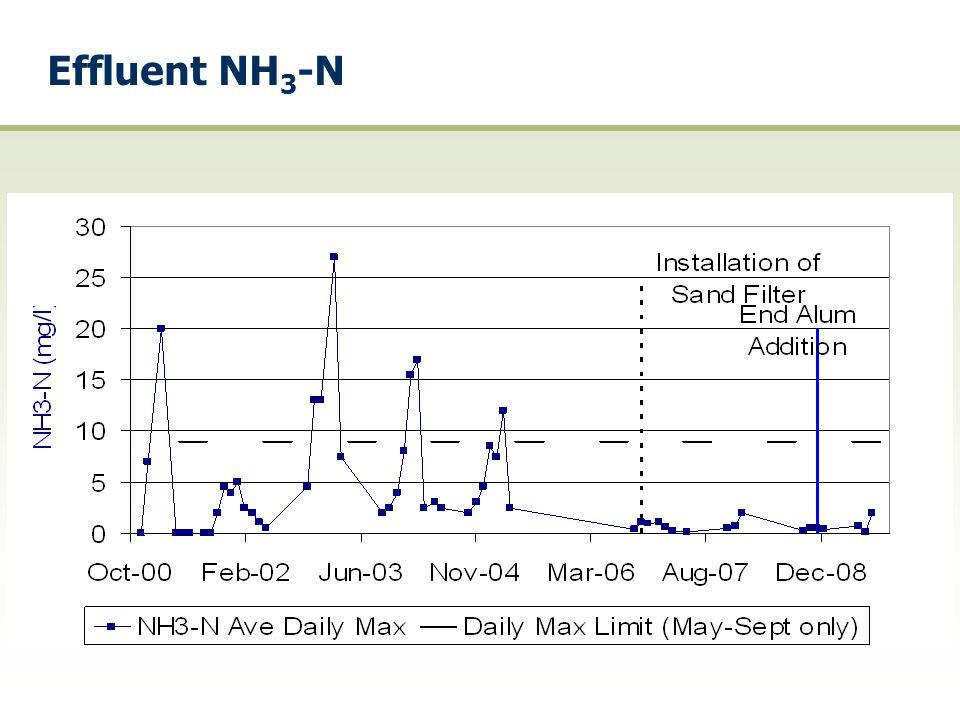 Effluent NH3-N
