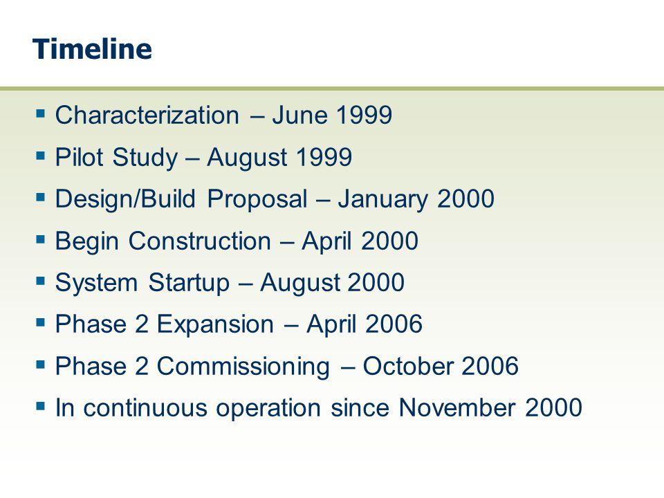 Timeline Characterization – June 1999 Pilot Study – August 1999