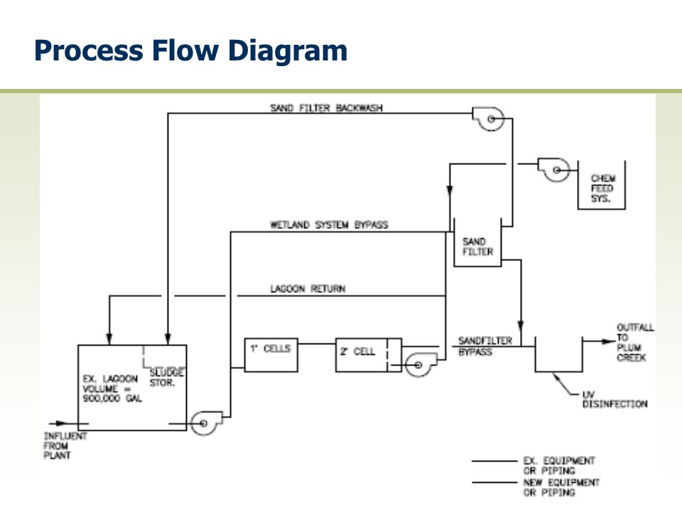 Process Flow Diagram
