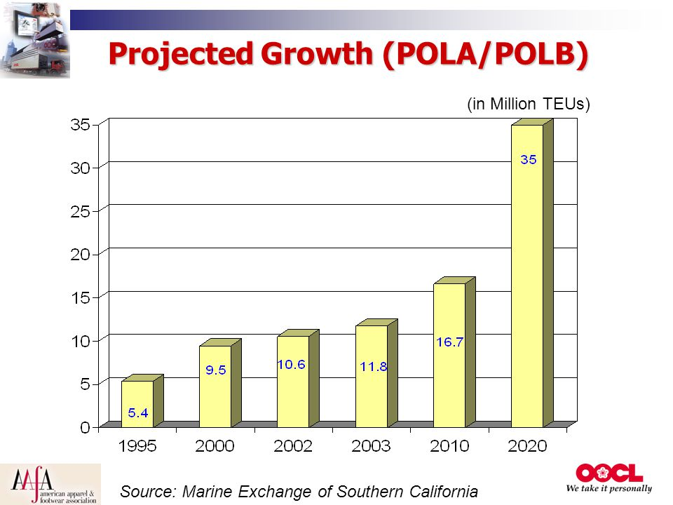 Projected Growth (POLA/POLB)