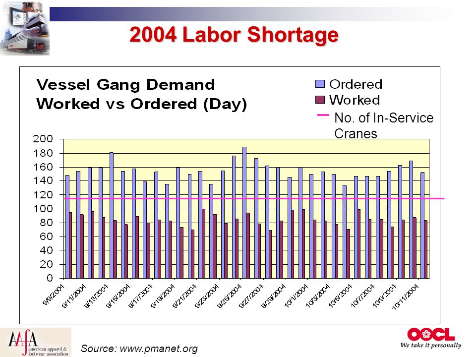 2004 Labor Shortage No. of In-Service Cranes Source: www.pmanet.org
