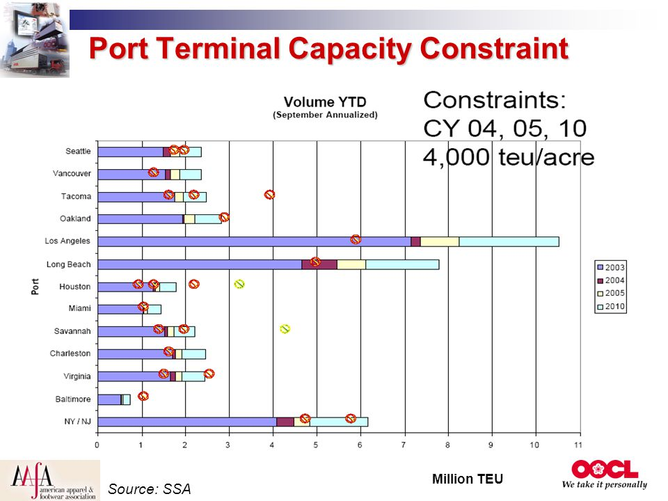 Port Terminal Capacity Constraint