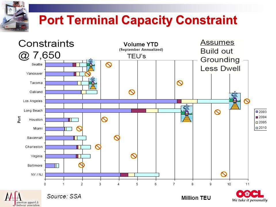 Port Terminal Capacity Constraint