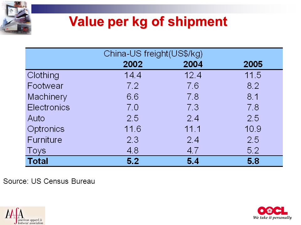Value per kg of shipment