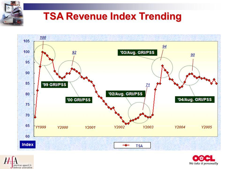 TSA Revenue Index Trending