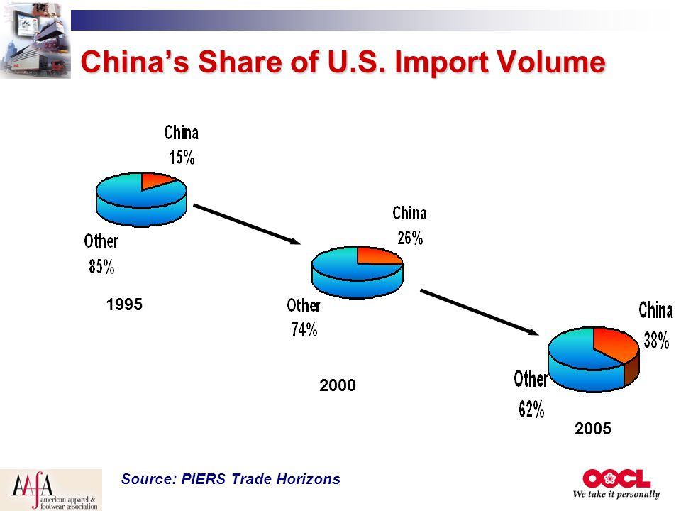 China's Share of U.S. Import Volume