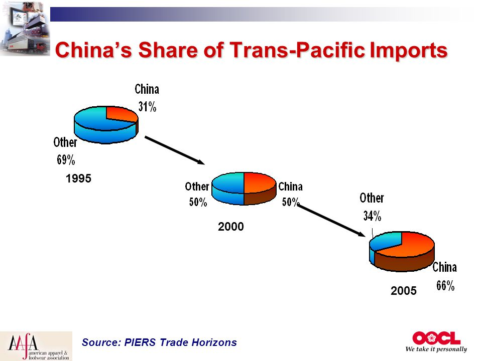 China's Share of Trans-Pacific Imports