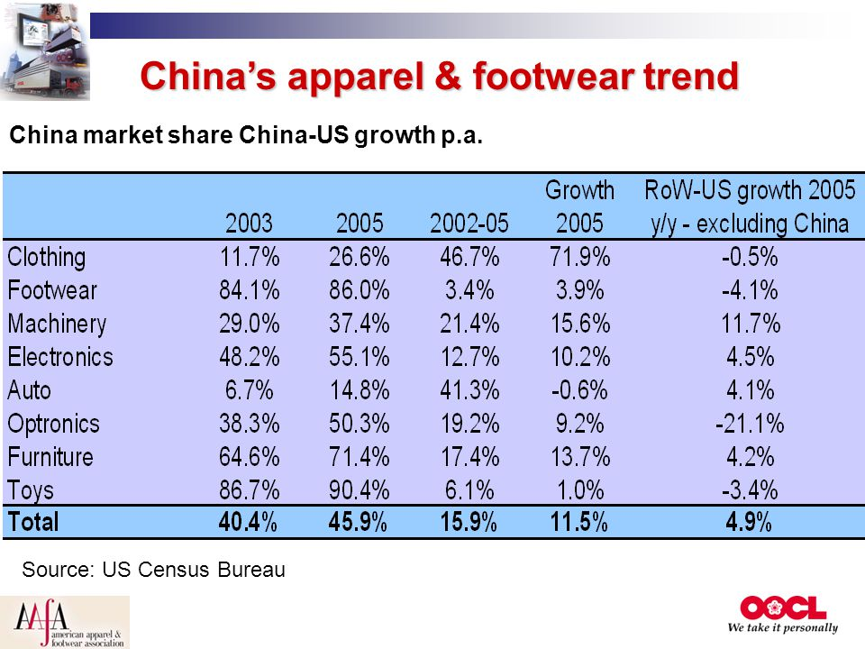 China's apparel & footwear trend